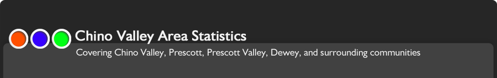 Chino Valley Area Statistics for Home Sales Values Prices Trends and Square Footage